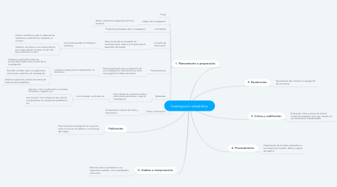 Mind Map: Investigación estadística.