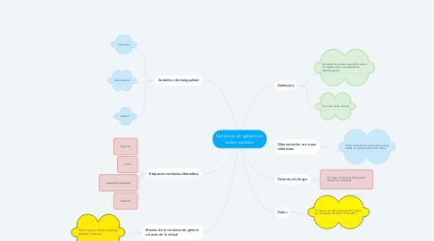 Mind Map: Violencia de género en redes sociales