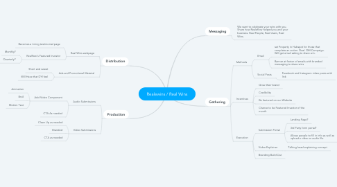 Mind Map: Realewins / Real Wins