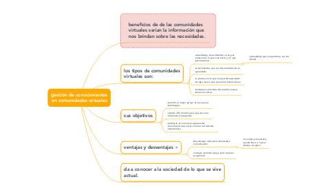 Mind Map: gestión de conocimientos en comunidades virtuales