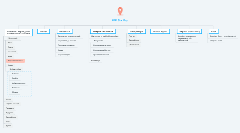 Mind Map: iMD Site Map