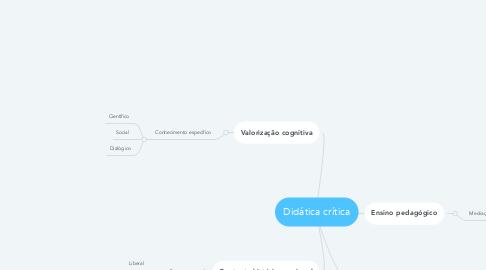 Mind Map: Didática crítica