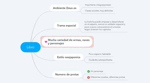 Mind Map: Libro