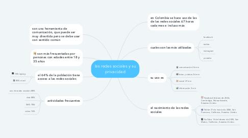 Mind Map: las redes sociales y su privacidad