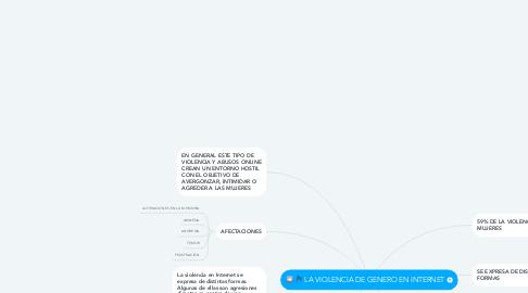 Mind Map: LA VIOLENCIA DE GENERO EN INTERNET