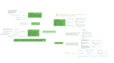 Mind Map: Funções administrativas