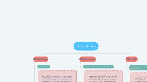 Mind Map: El plan de vida