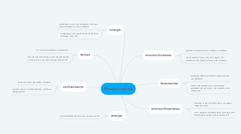 Mind Map: Produtividade