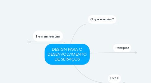 Mind Map: DESIGN PARA O DESENVOLVIMENTO DE SERVIÇOS