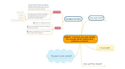 Mind Map: Objectif  : Concevoir une carte mentale d'un concept clef de l'histoire de la civilisation occidentale