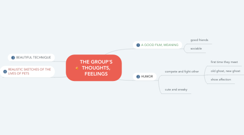 Mind Map: THE GROUP'S THOUGHTS, FEELINGS