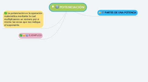Mind Map: POTENCIACIÓN