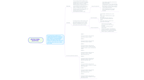 Mind Map: PROTECTORES AUDITIVOS