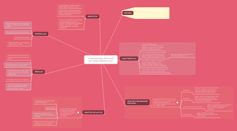 Mind Map: COMUNIDADES VIRTUALES DE CONOCIMIENTO CVC
