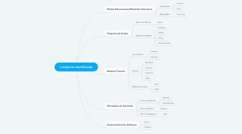Mind Map: Categorias Identificadas