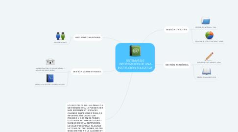 Mind Map: SISTEMAS DE INFORMACIÓN DE UNA INSTITUCIÓN EDUCATIVA
