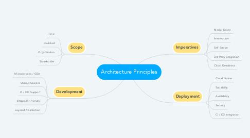 Mind Map: Architecture Principles
