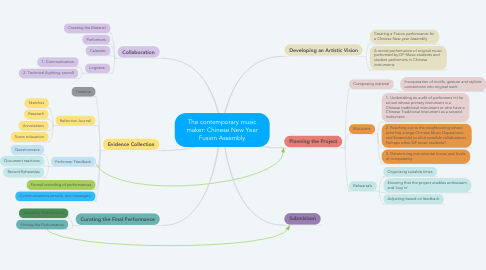 Mind Map: The contemporary music maker: Chinese New Year Fusion Assembly