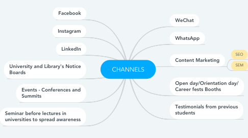 Mind Map: CHANNELS