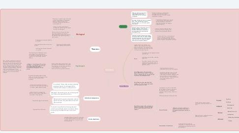 Mind Map: Deviance