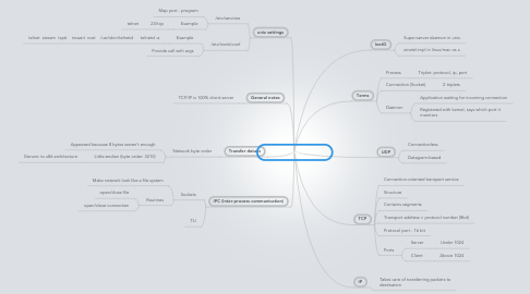 Mind Map: TCP/IP Programming