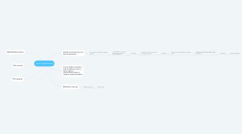 Mind Map: osnove informatike