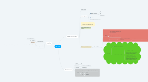 Mind Map: Jan Reitz