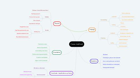 Mind Map: Case method