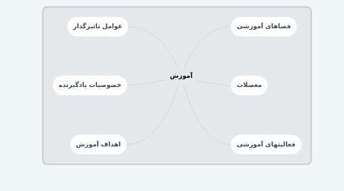 Mind Map: آموزش