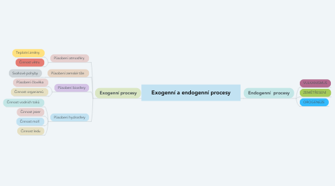 Mind Map: Exogenní a endogenní procesy