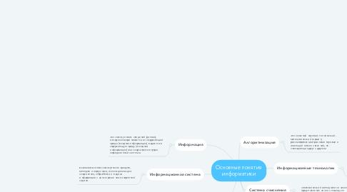 Mind Map: Основные понятия информатики