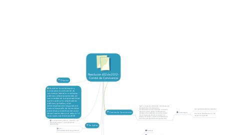 Mind Map: Resolución 652 de 2012 - Comité de Convivencia