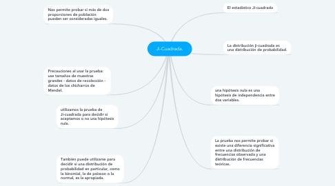 Mind Map: Ji-Cuadrada.