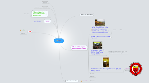 Mind Map: spin