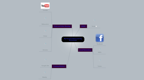 Mind Map: My Personal Online Learning Environment