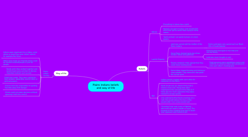 Mind Map: Plains Indians beliefs and way of life