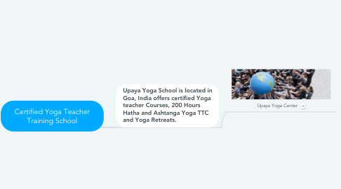 Mind Map: Certified Yoga Teacher Training School