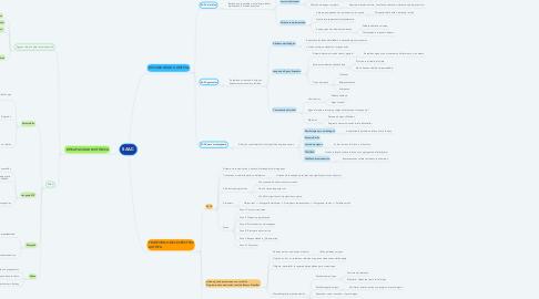 Mind Map: SAAC