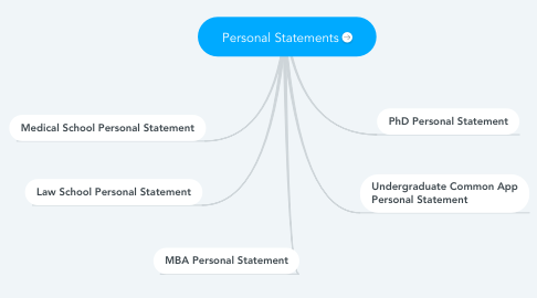 Mind Map: Personal Statements