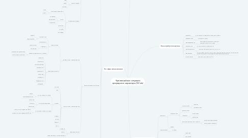 Mind Map: Чрезвычайные ситуации природного характера (ЧС п/х)