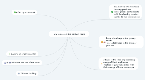 Mind Map: How to protect the earth at home