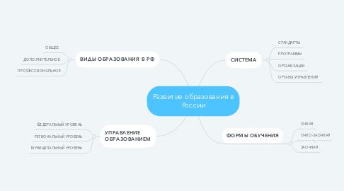 Mind Map: Развитие образования в России