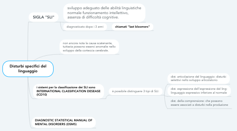 Mind Map: Disturbi specifici del linguaggio