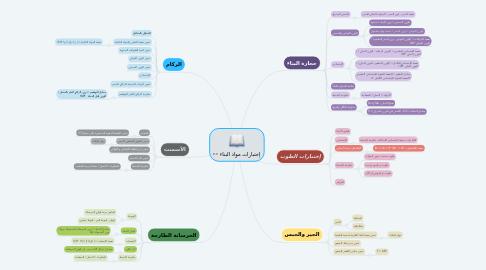 Mind Map: إختبارات مواد البناء