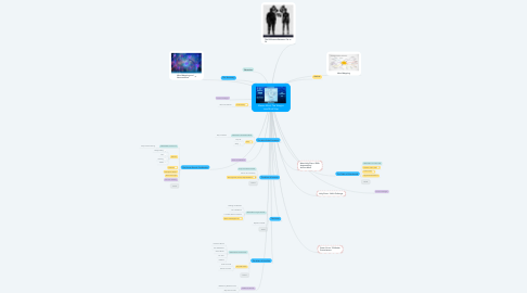 Mind Map: Master Mind: The Weight Loss Mind Map