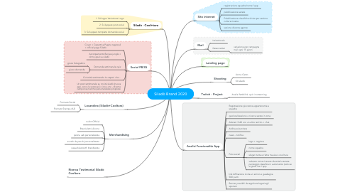 Mind Map: Siladò Brand 2020