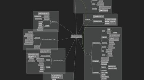 Mind Map: Sinais e Sistemas
