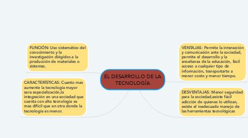 Mind Map: EL DESARROLLO DE LA TECNOLOGÍA