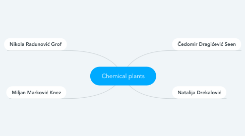 Mind Map: Chemical plants
