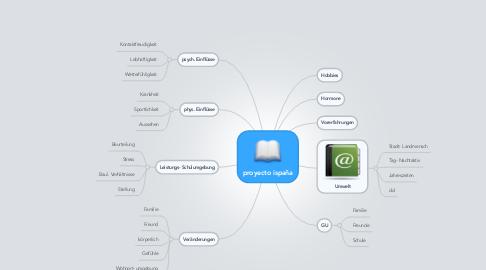 Mind Map: proyecto ispaña